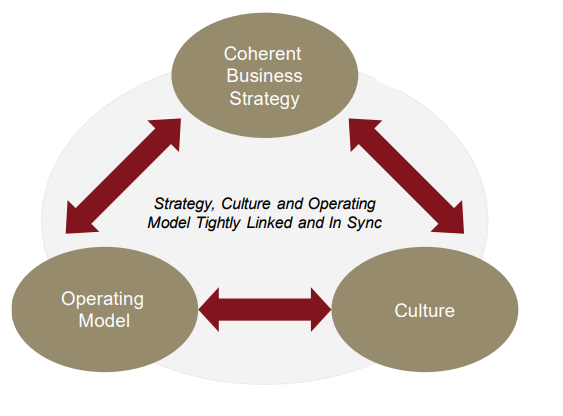 People, culture and contemporary leadership