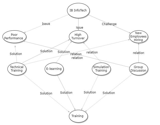 Business Decision Analytics
