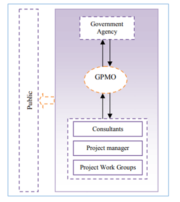 Project and Program Information & Communication Systems