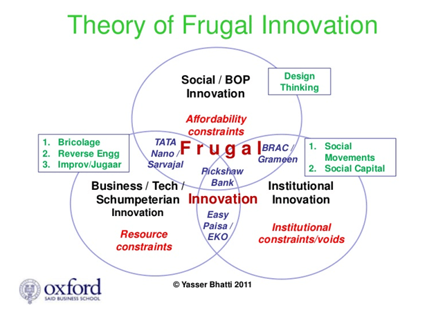Innovation And Commercialization