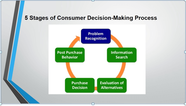 Consumer Behaviour and Insight