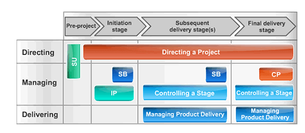 Managing Lean Project