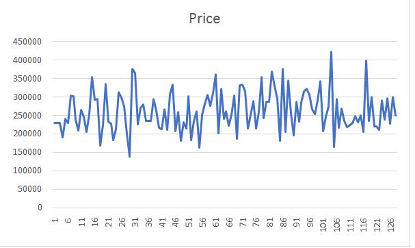 Management Data Analysis
