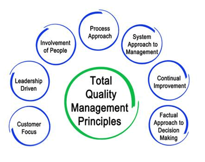 Management and Operations